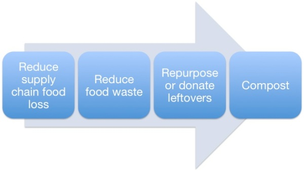 FoodWastePriorities